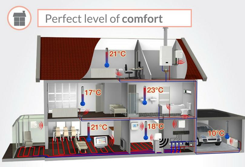 Perfect level on comfort